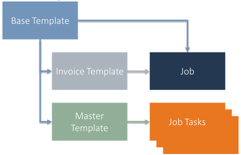 Job Tasks Template from business-central.to-increase.com